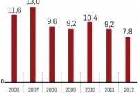 PIB DA CHINA DESACELERA